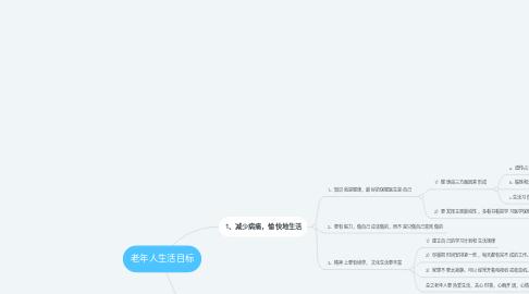 Mind Map: 老年人生活目标