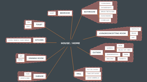 Mind Map: HOUSE / HOME