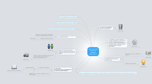 Mind Map: ¿Que seria del mundo sin aparatos electronicos?