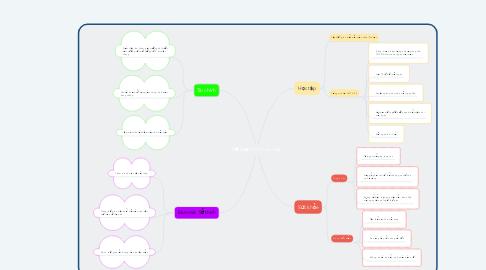 Mind Map: Kế hoạch HK1 cá nhân