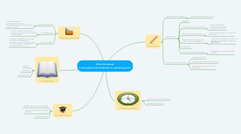 Mind Map: Обеспечение конкурентоспособности турпродукта