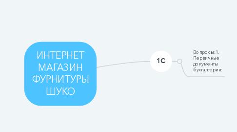 Mind Map: ИНТЕРНЕТ МАГАЗИН ФУРНИТУРЫ ШУКО