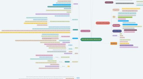 Mind Map: PENCATATAN MODAL PERUSAHAAN