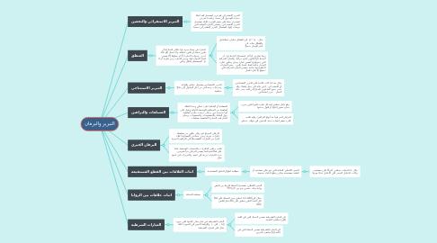 Mind Map: التبرير والبرهان