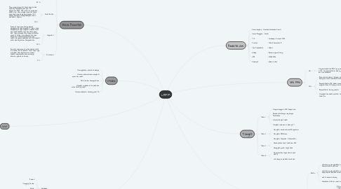 Mind Map: LKMM