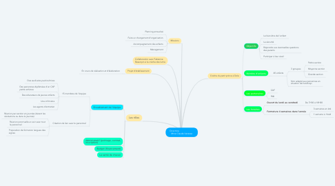 Mind Map: Directrice                         Mme Claude Vanessa