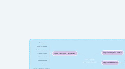 Mind Map: TIPOS DE ALMACENES