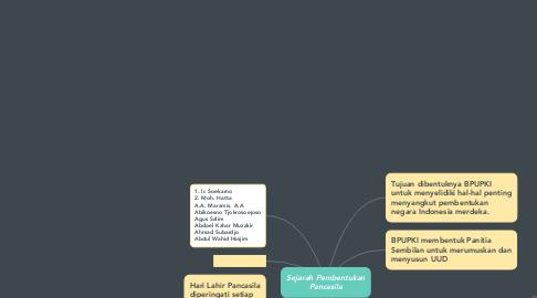 Mind Map: Sejarah Pembentukan Pancasila