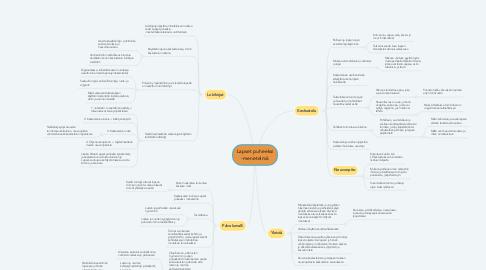 Mind Map: Lapset puheeksi -menetelmä