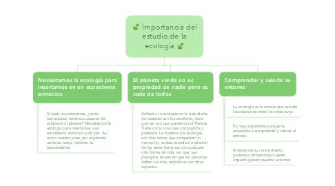 Mind Map: 🍃 Importancia del estudio de la ecología 🍃