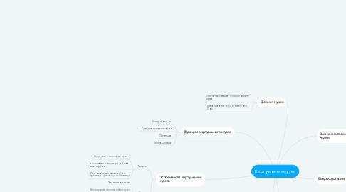 Mind Map: Виртуальные музеи