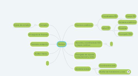 Mind Map: Rectora