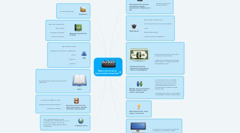 Mind Map: Сферы применения мультимедиа продуктов