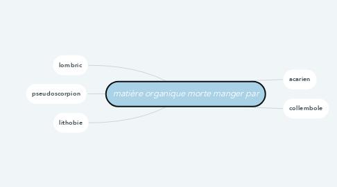 Mind Map: matière organique morte manger par