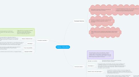 Mind Map: Realismo e Naturalismo