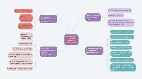 Mind Map: специалист, за которым охотится работодатель