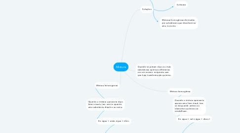 Mind Map: Mistura