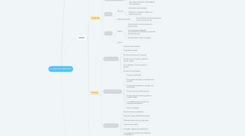 Mind Map: EL ANTIGUO REGIMEN.