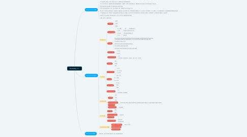 Mind Map: The Factory 工厂