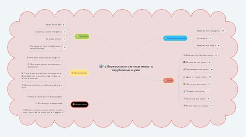 Mind Map: Виртуальные отечественные и зарубежные музеи