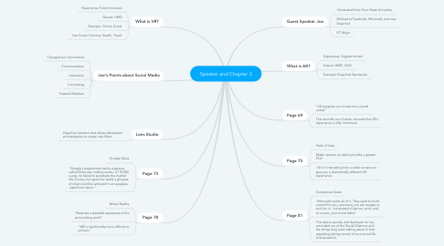 Mind Map: Speaker and Chapter 3