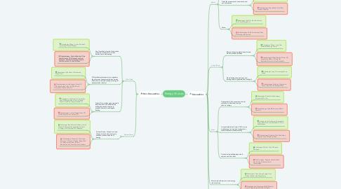 Mind Map: Energy Choices