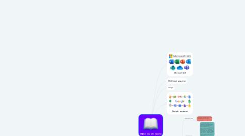 Mind Map: Офісні онлайн пакети