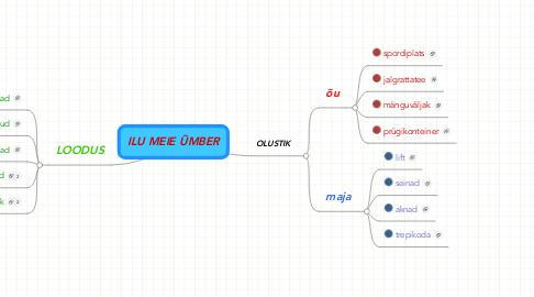 Mind Map: ILU MEIE ÜMBER