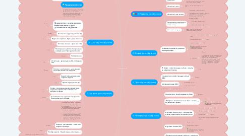 Mind Map: Алгоритм обучения