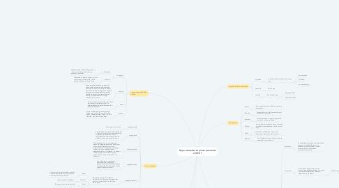 Mind Map: Mapa conceptual de primer periodo de LEOYE 1