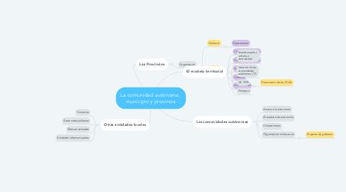 Mind Map: La comunidad autónoma,  municipio y provincia