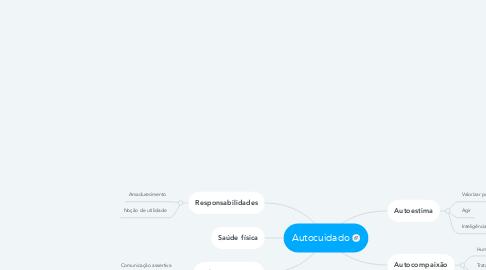 Mind Map: Autocuidado