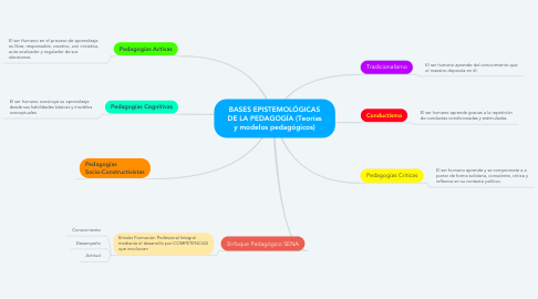 Mind Map: BASES EPISTEMOLÓGICAS DE LA PEDAGOGÍA (Teorías y modelos pedagógicos)