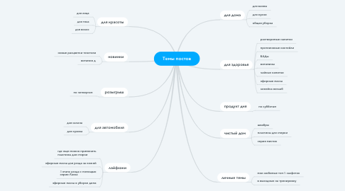 Mind Map: Темы постов