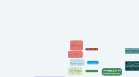 Mind Map: Psicopatólogia de la niñez y la adolescencia. acontecimientos históricos