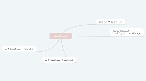 Mind Map: الجمله الاسميه