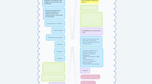 Mind Map: Elementos de mis materias en Blackboard en plataforma