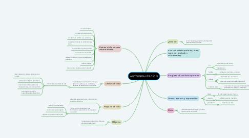 Mind Map: AUTORREALIZACION
