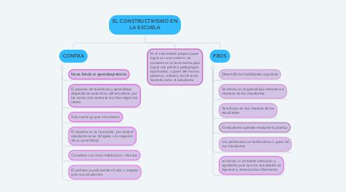 Mind Map: EL CONSTRUCTIVISMO EN LA ESCUELA