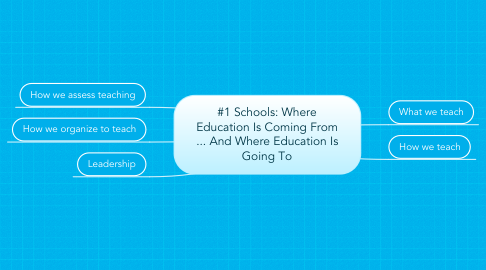 Mind Map: #1 Schools: Where Education Is Coming From ... And Where Education Is Going To