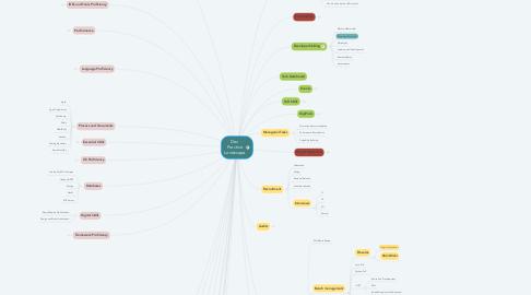 Mind Map: Dev Practice Landscape