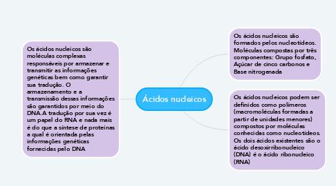 Mind Map: Ácidos nucleicos