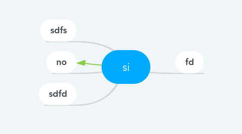 Mind Map: si
