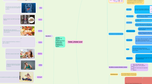 Mind Map: Hambre y Conducta sexual