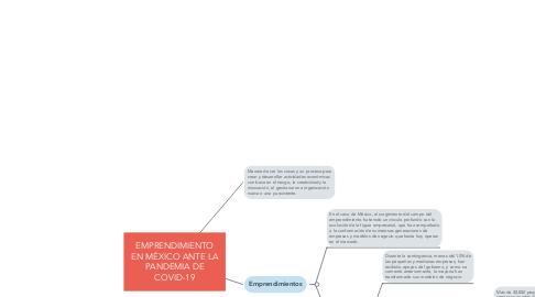 Mind Map: EMPRENDIMIENTO EN MÉXICO ANTE LA PANDEMIA DE COVID-19