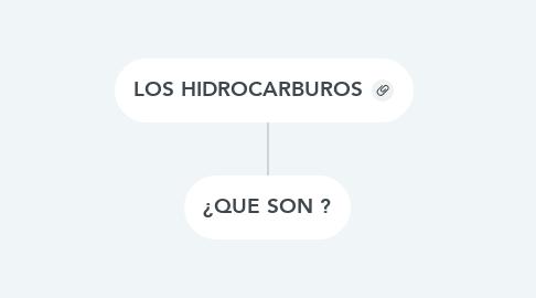 Mind Map: LOS HIDROCARBUROS