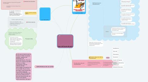 Mind Map: Leyes de Emprendimiento
