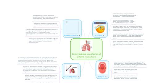 Mind Map: Enfermedades que afectan el sistema respiratorio