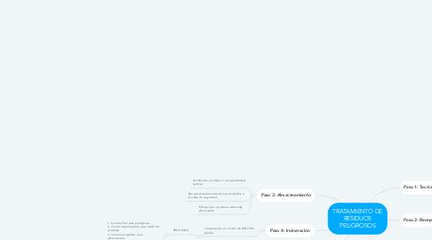 Mind Map: TRATAMIENTO DE RESIDUOS PELIGROSOS