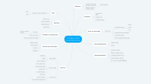 Mind Map: Paradigmas de la universidad humana